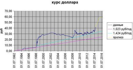 Динамика изменения курса рубля в 2015 году